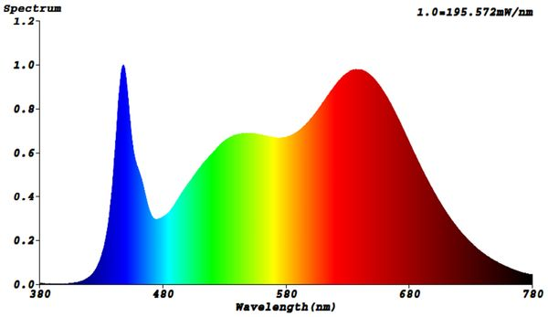 Bioledex LED Modul für Pflanzenbeleuchtung, Ø60 mm, 24 V-, 9 W, 3500 K, EEK:A+ - Produktbild 3