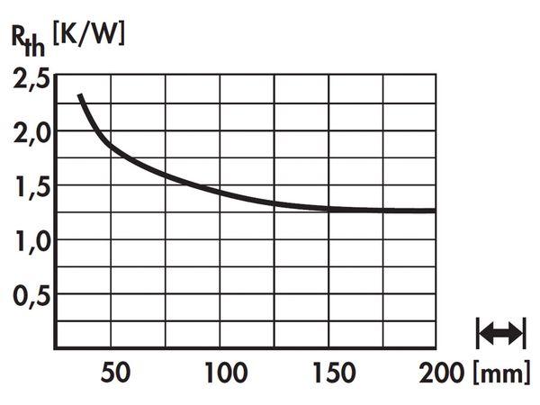 Kühlkörper für COB-LED FISCHER SK60215SA - Produktbild 5