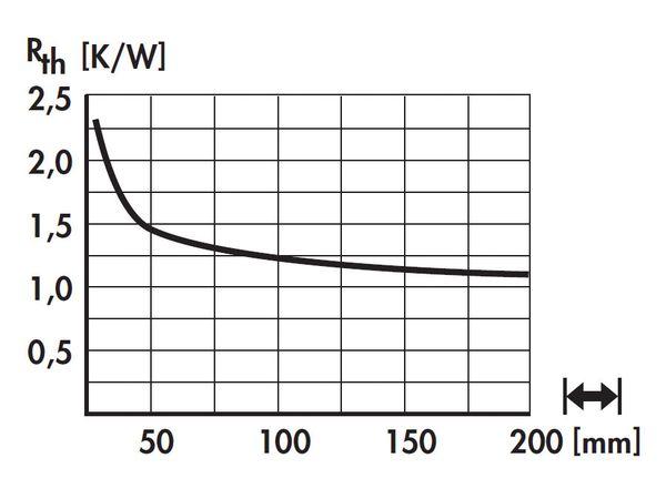 Kühlkörper für COB-LED FISCHER SK57015SA - Produktbild 5