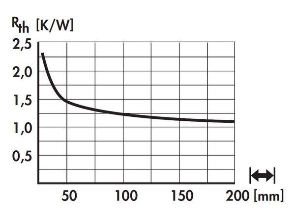 Kühlkörper für COB-LED FISCHER SK57050SA - Produktbild 5