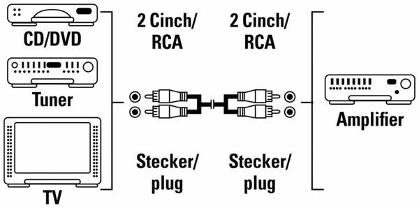 Cinchkabel, stereo - Produktbild 2