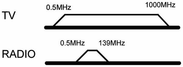 Antennendose GOOBAY 67011, 2-Loch Stich-/Enddose, 75Ohm - Produktbild 2