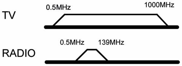 Antennendose GOOBAY 67043, 2-Loch Durchgangsdose, 75Ohm - Produktbild 2