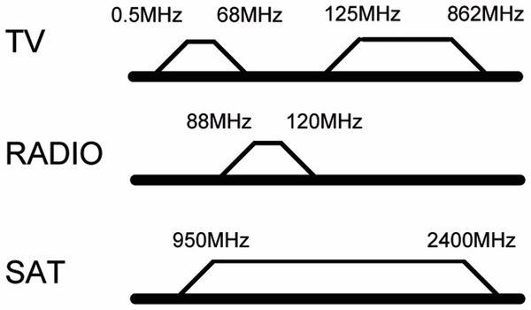 Antennendose GOOBAY 67046, 3-Loch Stich-/Enddose, 75Ohm - Produktbild 2