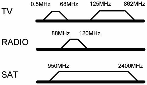 Antennendose GOOBAY 67047, 3-Loch Durchgangsdose, 75Ohm - Produktbild 2