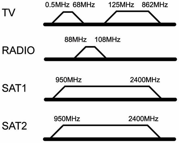 Antennendose GOOBAY 67049, 4-Loch Stich-/Enddose, 75Ohm - Produktbild 2