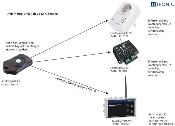 Funk-Sender H-TRONIC HT1S, 1-Kanal - Produktbild 2