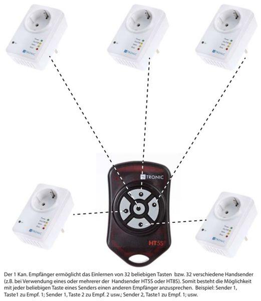 Funk-Sender H-TRONIC HT5S, 5-Kanal - Produktbild 2