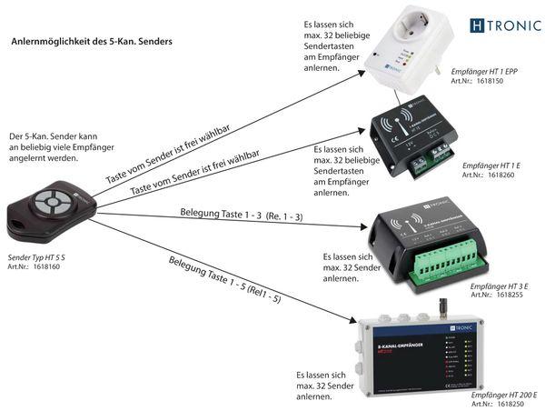 Funk-Sender H-TRONIC HT5S, 5-Kanal - Produktbild 4