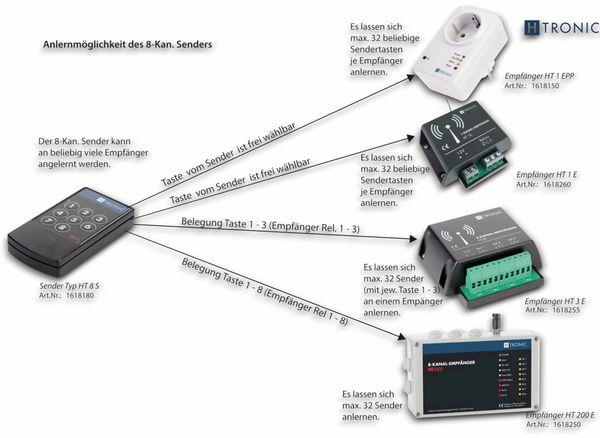 Funk-Sender H-TRONIC HT8S, 8-Kanal - Produktbild 2