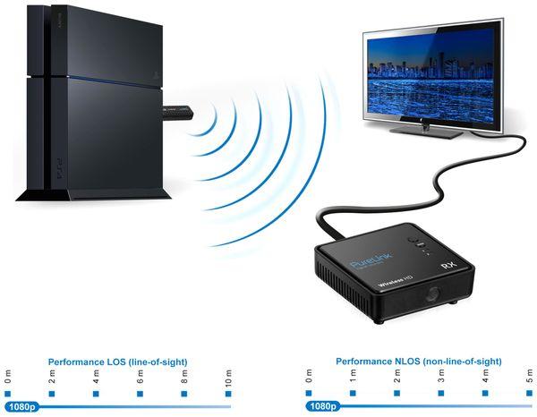 Wireless HDMI System PURELINK WHD030-V2 - Produktbild 3