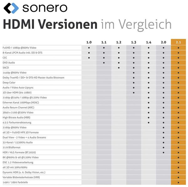 HDMI-Kabel SONERO, Premium High Speed mit Ethernet, 1 m, HDMI 2.1 - Produktbild 6