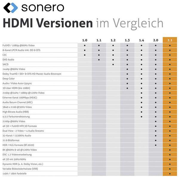 HDMI-Kabel SONERO, Premium High Speed mit Ethernet, 1 m, HDMI 2.1, Nylongeflecht - Produktbild 6