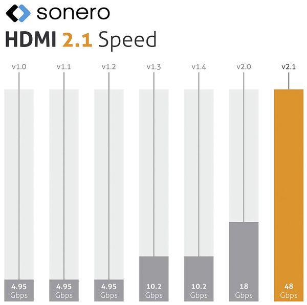 HDMI-Kabel SONERO, Premium High Speed mit Ethernet, 1 m, HDMI 2.1, Nylongeflecht - Produktbild 7