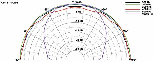 Hochtöner VISATON CP 13, 4 Ohm - Produktbild 2