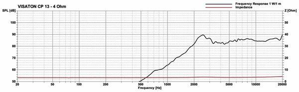 Hochtöner VISATON CP 13, 4 Ohm - Produktbild 3
