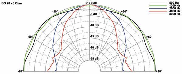 Breitbandlautsprecher VISATON BG 20, 8 Ohm - Produktbild 3