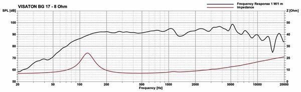 Breitbandlautsprecher VISATON BG 17, 8 Ohm - Produktbild 2