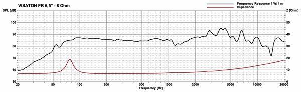 Breitbandlautsprecher VISATON FR 6.5, 8 Ohm - Produktbild 2