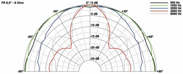 Breitbandlautsprecher VISATON FR 6.5, 8 Ohm - Produktbild 3
