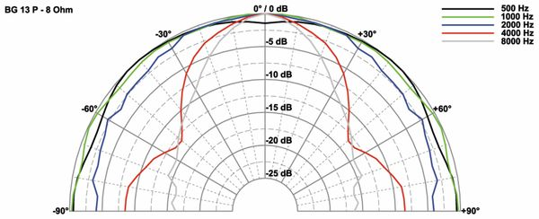 Breitbandlautsprecher VISATON BG 13 P, 8 Ohm - Produktbild 2