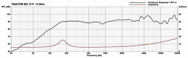 Breitbandlautsprecher VISATON BG 13 P, 8 Ohm - Produktbild 3