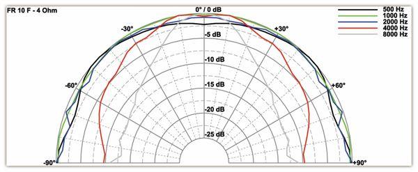 Breitbandlautsprecher VISATON FR 10 F, 4 Ohm - Produktbild 2