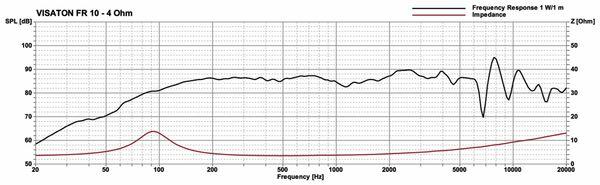 Breitbandlautsprecher VISATON FR 10 F, 4 Ohm - Produktbild 3