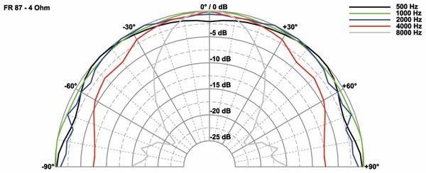 Breitbandlautsprecher VISATON FR 87, 4 Ohm - Produktbild 2