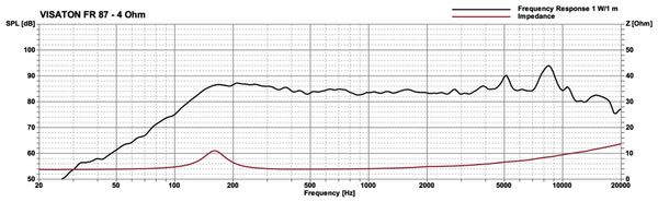 Breitbandlautsprecher VISATON FR 87, 4 Ohm - Produktbild 3