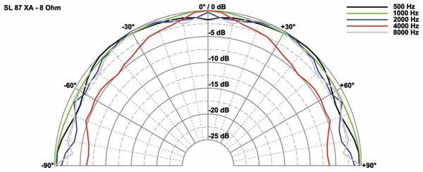 Breitbandlautsprecher VISATON SL 87 XA, 8 Ohm - Produktbild 2