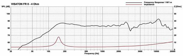 Breitbandlautsprecher VISATON FR 8, 4 Ohm - Produktbild 2