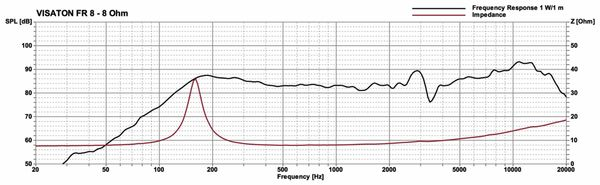 Breitbandlautsprecher VISATON FR 8, 8 Ohm - Produktbild 2