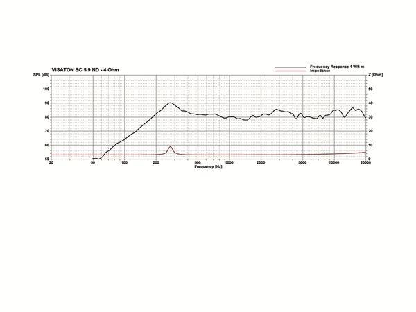 Breitbandlautsprecher VISATON SC 5.9, 4 Ohm - Produktbild 2