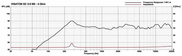Breitbandlautsprecher VISATON SC 5.9 ND, 4 Ohm - Produktbild 2