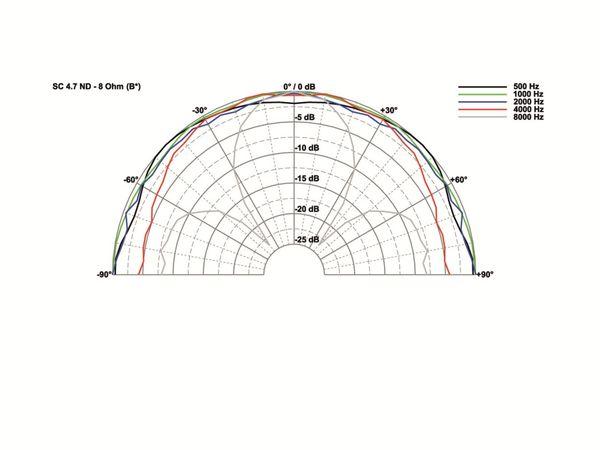 Breitbandlautsprecher VISATON SC 4.7 ND, 4 Ohm - Produktbild 2