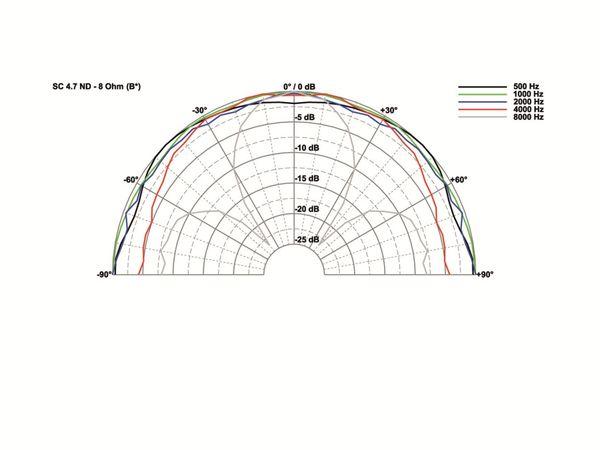 Breitbandlautsprecher VISATON SC 4.7 ND, 8 Ohm - Produktbild 3