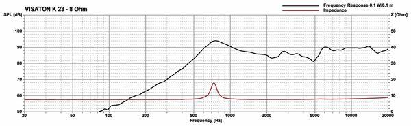 Kleinlautsprecher VISATON K 23, 8 Ohm - Produktbild 3