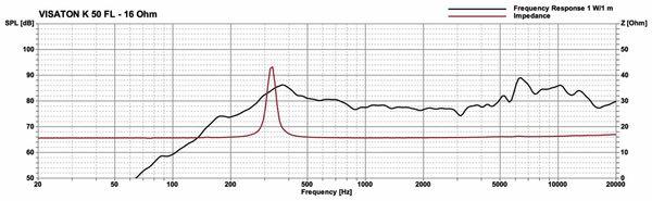 Lautsprecher VISATON K 50 FL, 16 Ohm, IP65 - Produktbild 4
