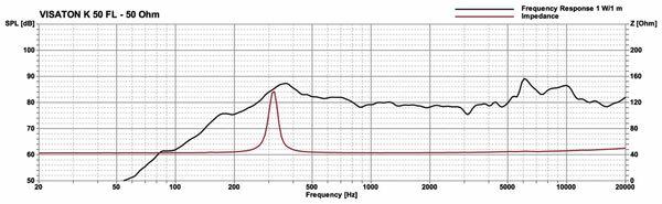 Lautsprecher VISATON K 50 FL, 50 Ohm, IP65 - Produktbild 4