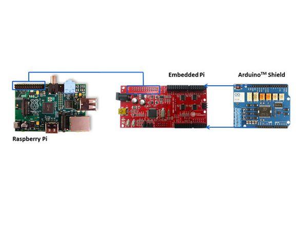 Raspberry Pi Erweiterung EMBEDDED PI - Produktbild 3