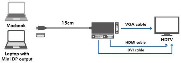 Mini-DisplayPort-Adapter LOGILINK CV0109, DVI, HDMI, VGA - Produktbild 3