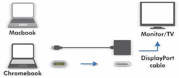 USB-C Adapter LOGILINK UA0246A, DisplayPort - Produktbild 2