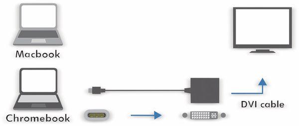 USB-C Adapter LOGILINK UA0246A, DVI - Produktbild 2