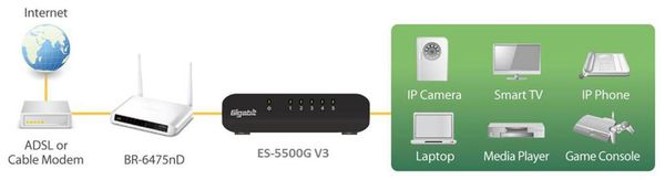 Desktop Switch EDIMAX ES-5500G V3, Gigabit, 5-port - Produktbild 5