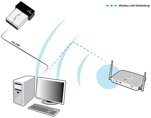 WLAN-Stick ALLNET Stick ALL-WA0100N, Nano, 150 MBit/s - Produktbild 2