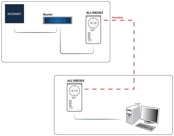 Powerline-Adapter ALLNET ALL1681205, 1200 MBit/s, SmartLink - Produktbild 5