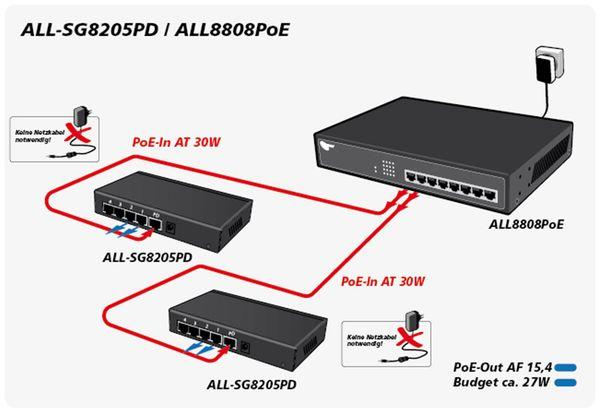 Switch ALLNET ALL-SG8205PD, unmanaged, 5-Port, Gigabit, PoE - Produktbild 4