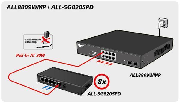 Switch ALLNET ALL-SG8205PD, unmanaged, 5-Port, Gigabit, PoE - Produktbild 5