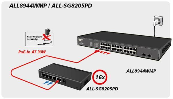 Switch ALLNET ALL-SG8205PD, unmanaged, 5-Port, Gigabit, PoE - Produktbild 6